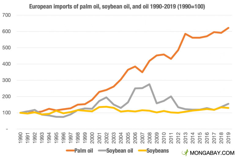 European imports of palm oil, soybean oil, and oil 1990-2019 (Index with 1990=100). Data from FAOSTAT.