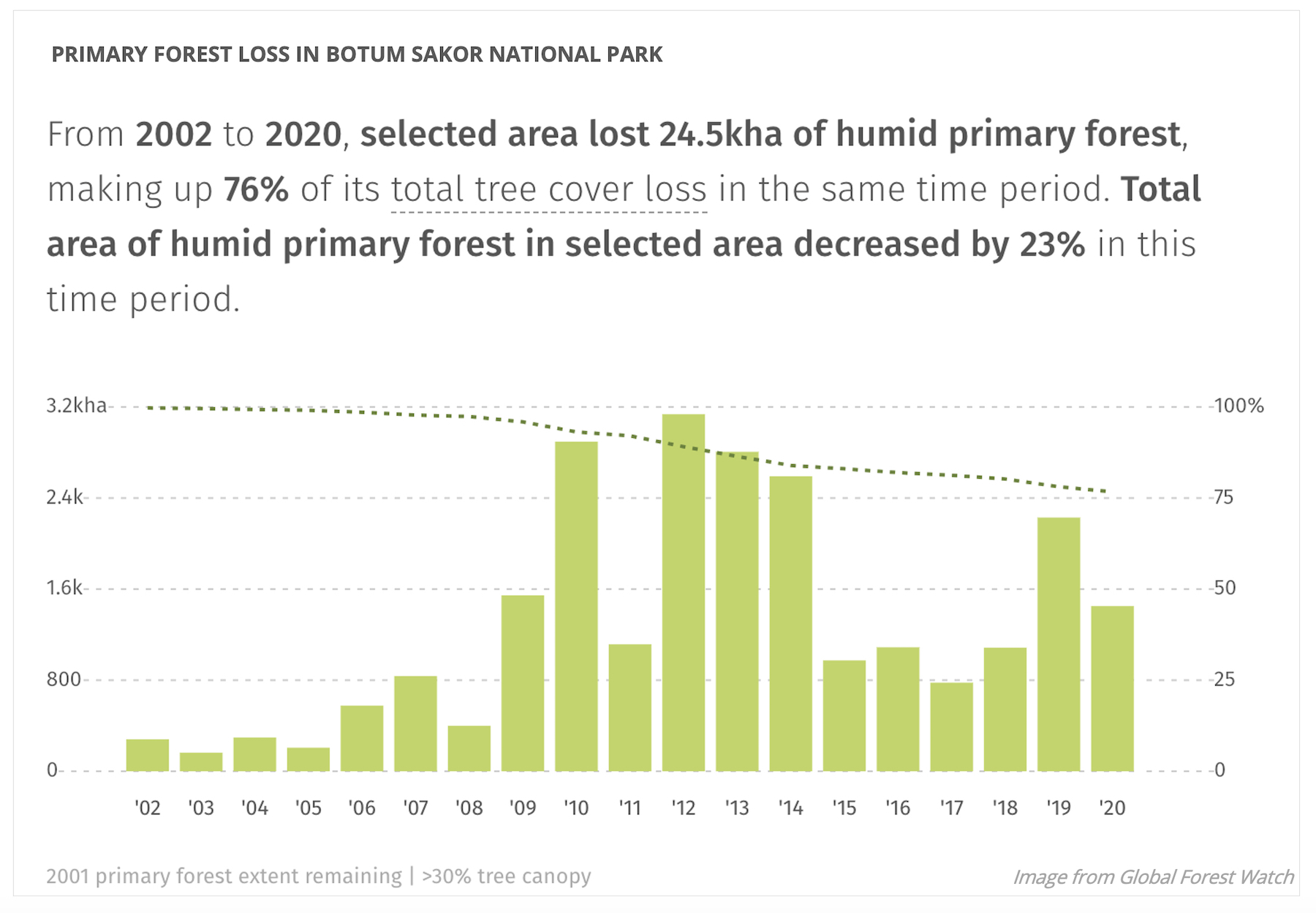 Data from the University of Maryland show deforestation of Botum Sakor National Park's primary forest peaked in 2012 before subsiding in 2015. But in 2019 the park's deforestation rate increased dramatically once again.