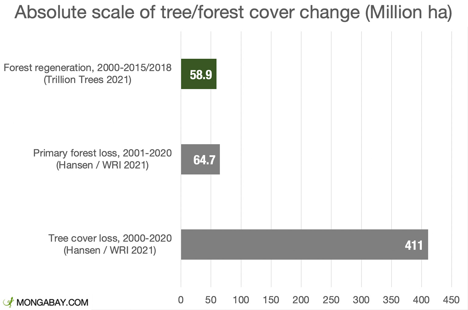 Green represents forest/tree cover gain, while gray represents loss. Primary forest loss averaged 3.4 million hectares per year from 2001-2020 according to Global Forest Watch, while forest regeneration averaged 3.3-3.9 million hectares a year according to the Trillion Trees analysis.