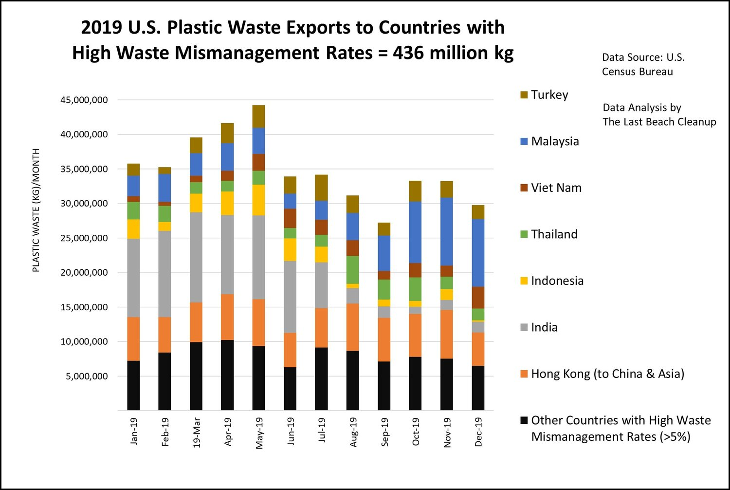 A 2019-report showing United States' plastic waste exports to other countries. Comparing January 2020 to January 2021 figures, the amount of U.S. plastic waste exports increased slightly from 25,200 to 25,700 metric tons, according to BAN. Image courtesy of Plastic Waste Coalition.
