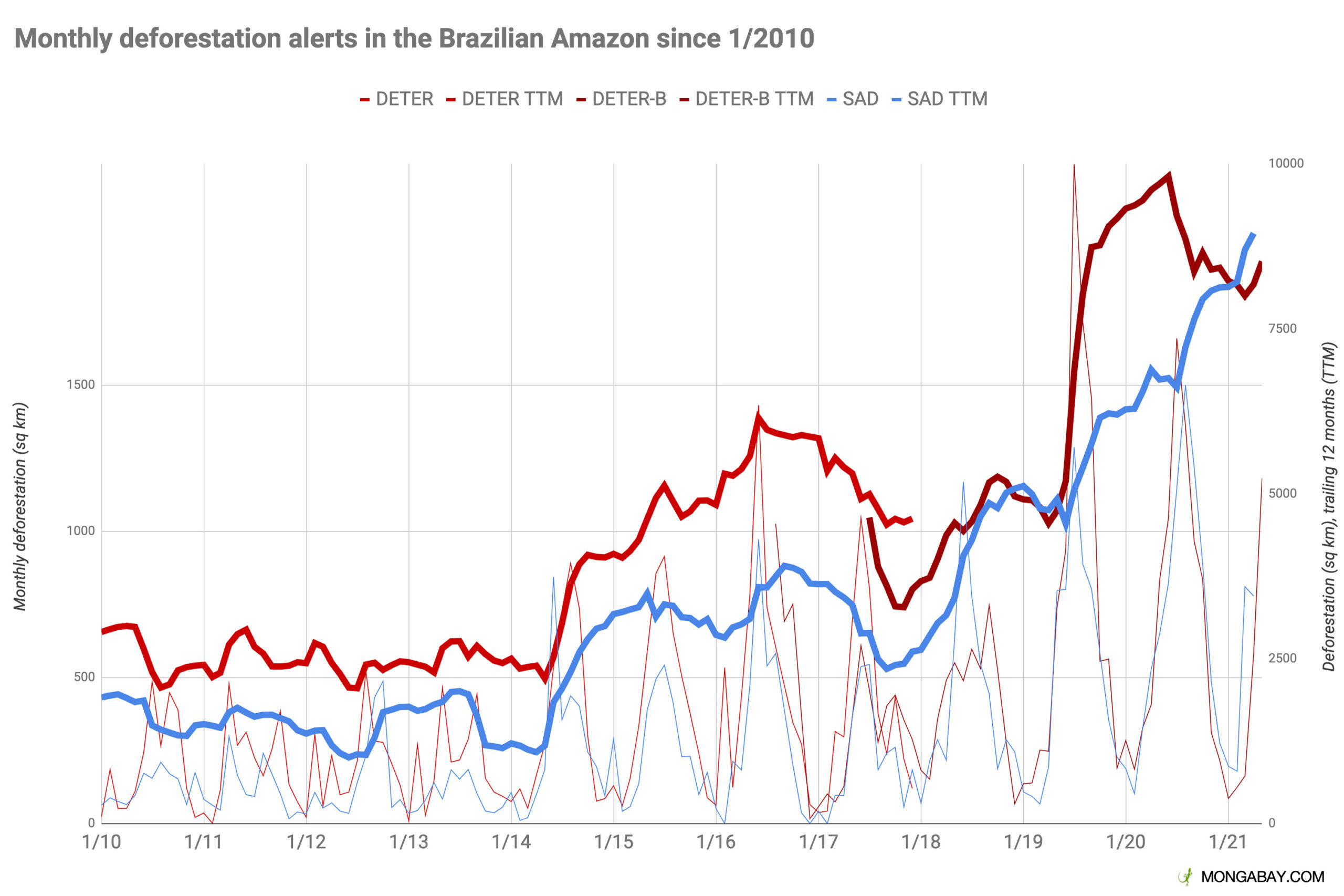 Monthly deforestation alert data from INPE's DETER system and Imazon's SAD system. Imazon independently tracks deforestation to provide a check against official Brazilian government data.