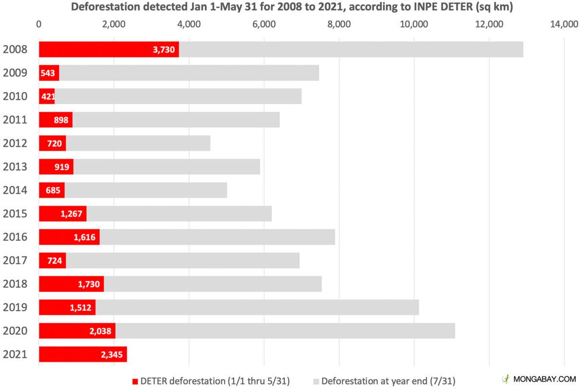 Deforestation detected by INPE's DETER system since Jan 1.