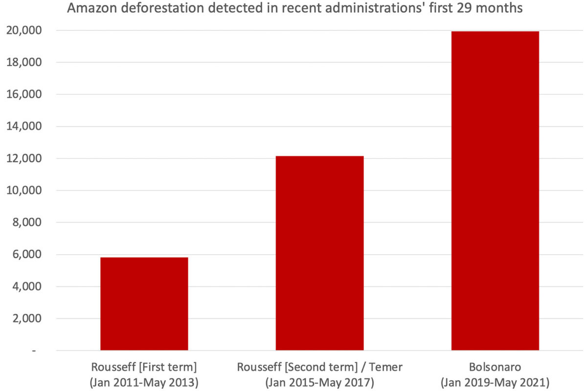 Deforestation registered under INPE's DETER system for the first 29 months of three recent administrations. Rousseff's second term is combined with Temer's administration.