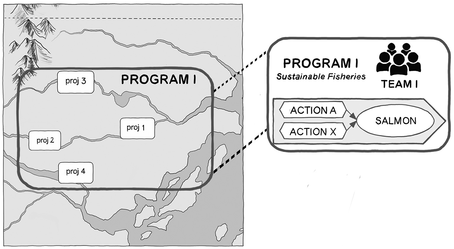 A conservation program is both an administrative or funding unit for a collection of projects as well as a larger scale project in its own right. Illustration by Anna Balla, from Pathways to Success, forthcoming from Island Press.