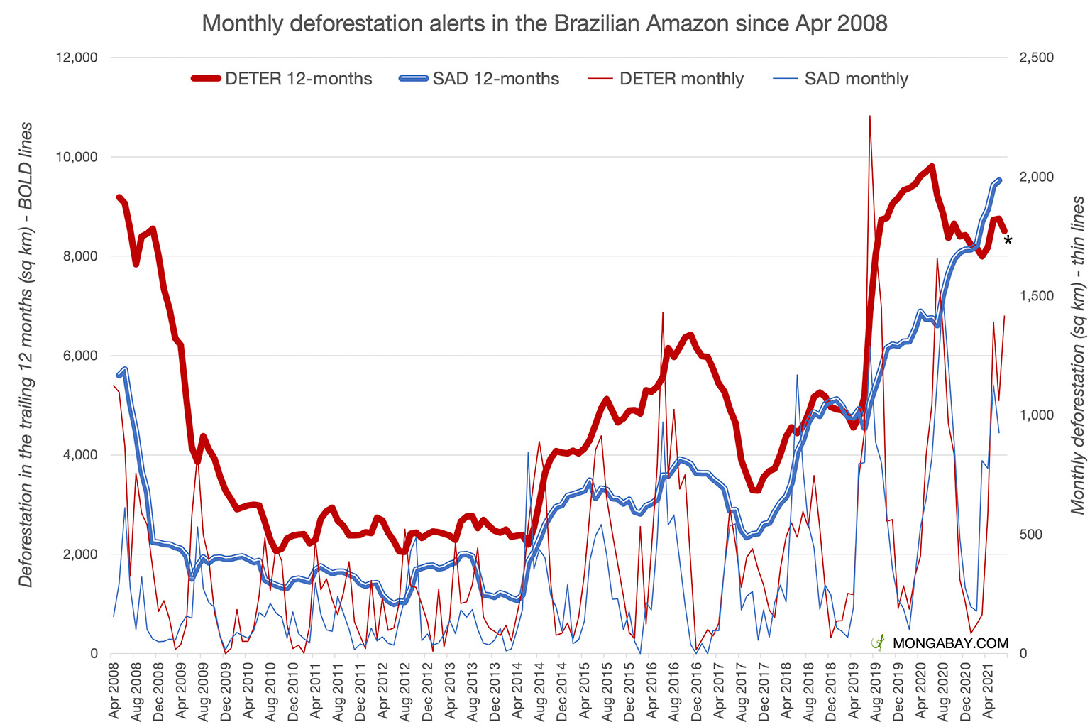 Deforestation alert data from INPE and Imazon. Note: July 2021 data is only through July 30 for INPE and not yet available from Imazon, a group that independently tracks deforestation.