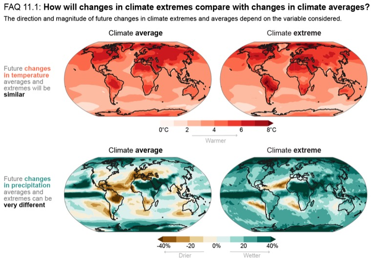 Research suggests that climate change could trigger greater differences between average and extreme rates of precipitation. Image courtesy of the IPCC (CC BY 4.0).
