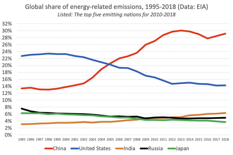 Energy related carbon dioxide emissions 1995-2018 according to EIA data. Presented are the countries with the most cumulative emissions between 2010 and 2018.