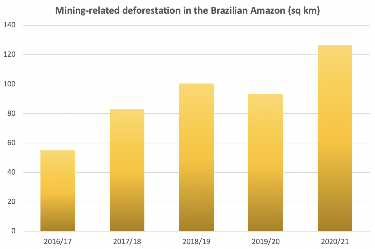 Mining-related deforestation detected by INPE's DETER alert system since August 1, 2016.