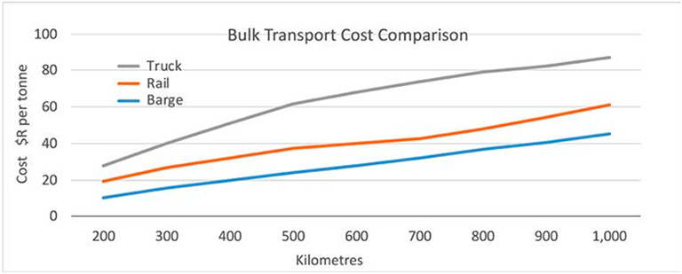 Figure 2.23: The comparative cost of three different bulk transport system as a function of distance for farmers in central Mato Grosso, Brazil. Source: ANTAQ 2008.
