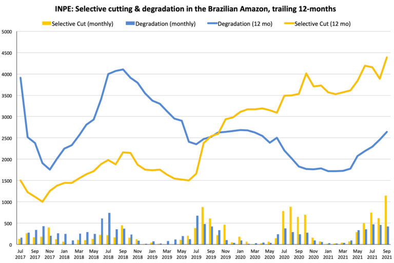 Data from INPE's DETER system showing degradation and selective cutting on a monthly basis since July 2017.