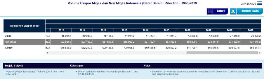 Exported fossil-fuel (including coal) and non-fossil-fuel (including palm oil and forest products) commodities in Indonesia (in thousand tons), source Indonesian Statistic Centre Agency