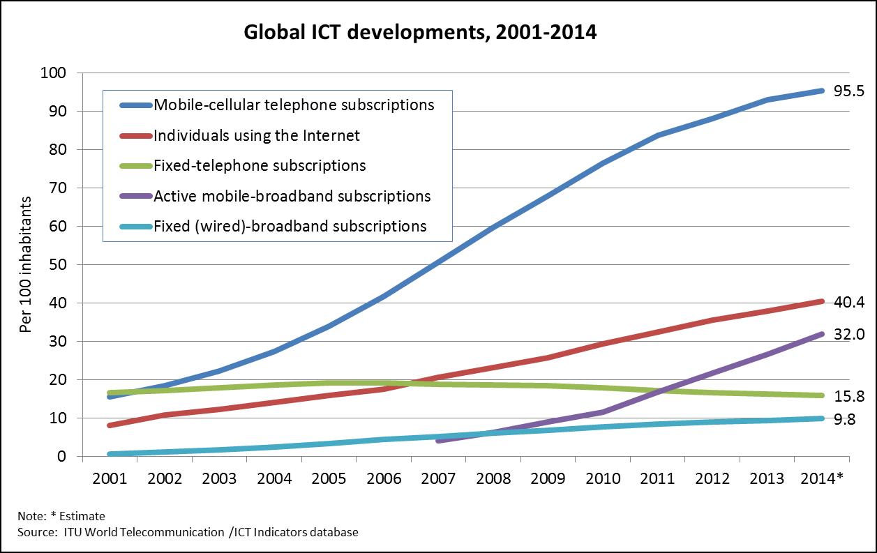Global ICT developments 2001-2014_ITU Statistics Database