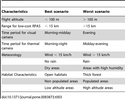 Best and worst scenarios for the use of RPAS in rhinoceros anti-poaching (table)