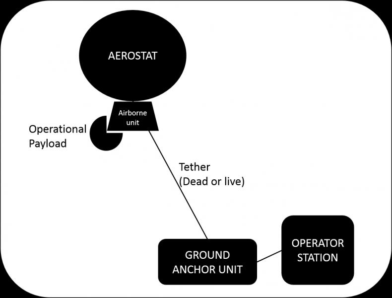 Aerostat diagram_Nir