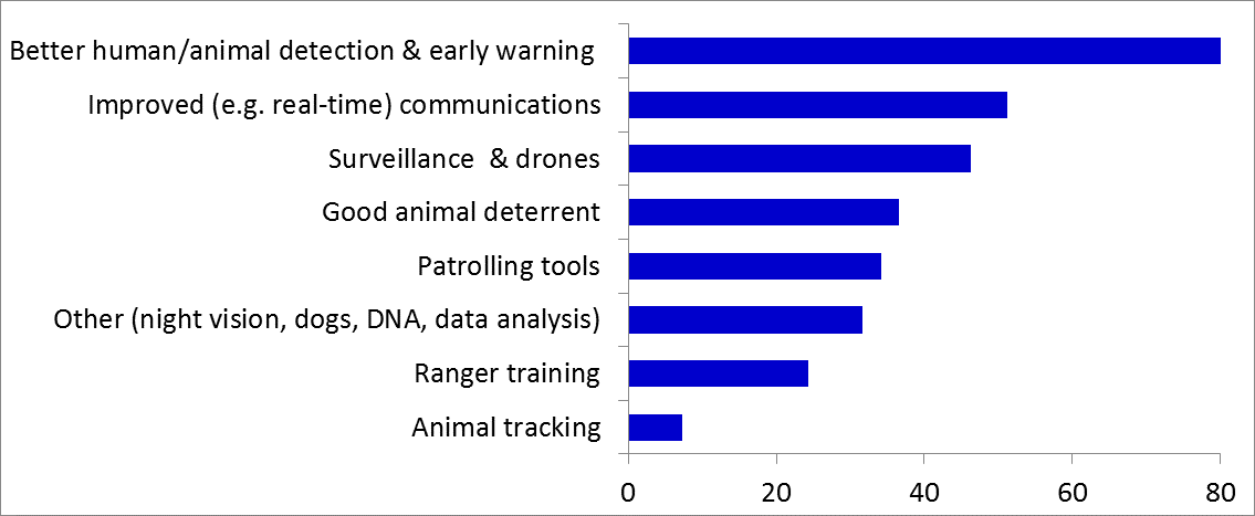Figure 6. Tools and technologies that would improve conservation outcomes, by percentage of FLC respondents