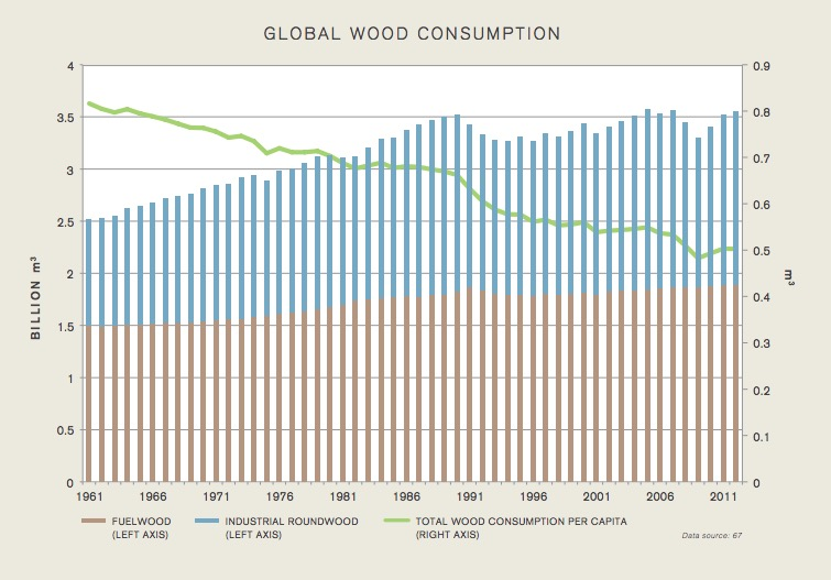 Graph from the Nature Unbound report indicates a  global decline in the amount of wood used per-capita. Graph courtesy of The Breakthrough Institute.
