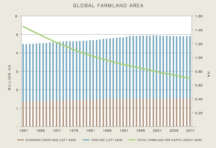 Graph from the Nature Unbound report indicates a decline in the amount of farmland in use per-capita. Graph courtesy of The Breakthrough Institute.