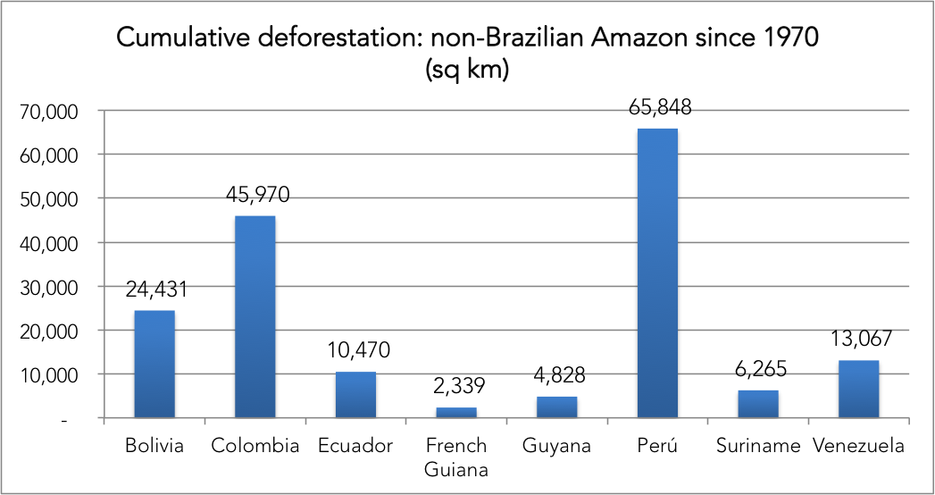 Chart: cumulative deforestation in the Non-Brazilian Amazon