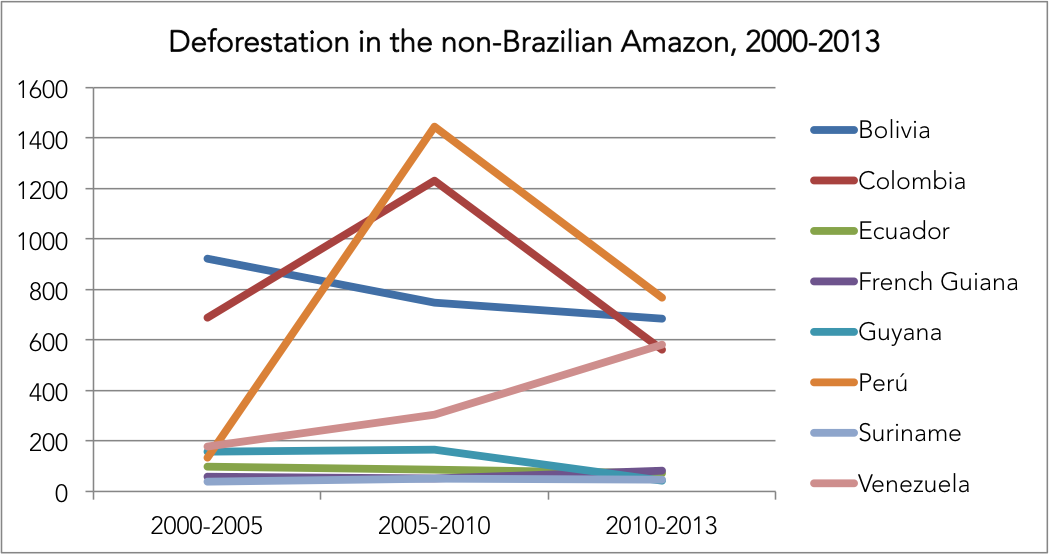 Annual deforestation in the the non-Brazilian Amazon