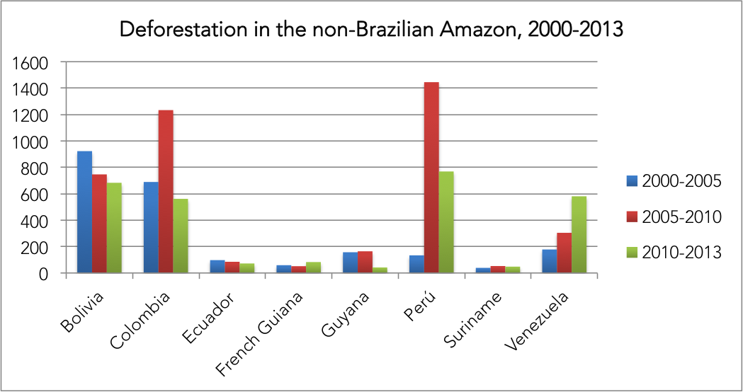 Annual deforestation outside the Brazilian Amazon