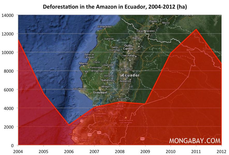 Deforestación en Ecuador desde el 2004. Imagen cortesía de Terra-i y el equipo de InfoAmazonia.