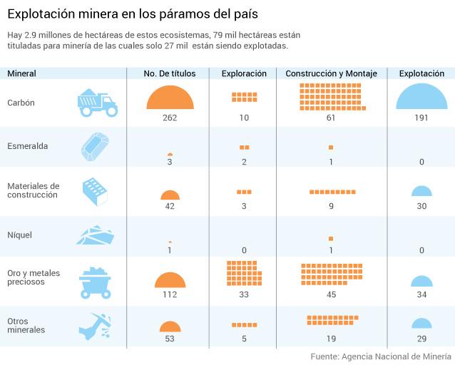 Las actividades mineras en los páramos colombianos. Imágen cortesía de la Agencia Nacional de Minería.