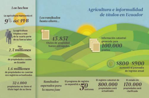 Agricultura e informalidad de títulos de tierras en Ecuador. (Imagen del Banco Interamericano de Desarrollo - BID 2013).