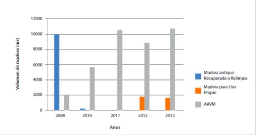 Cuadro estadístico que demuestra el incremento de madera a pequeña escala por metro cúbico a raíz de las reformas legislativas. Imagen del estudio de Walter Cano.