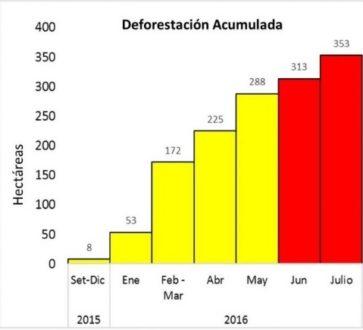 Gráfico del nivel de deforestación acumulada. Datos: Planet, SERNANP, MAAP.