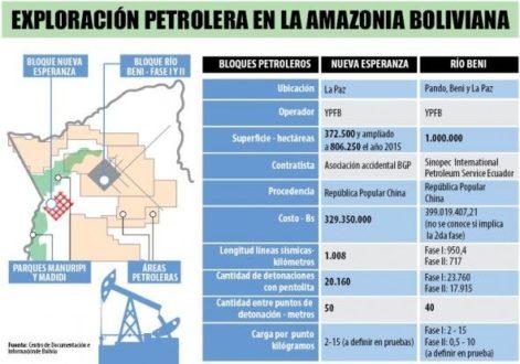 Mapa de las exploraciones petroleras en la Amazonía boliviana. Cortesía de CEDIB