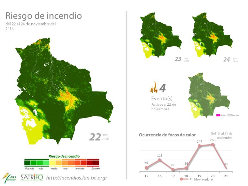 Análisis de focos de calor en Bolivia en el mes de noviembre. Gráfico: Fundación Amigos de la Naturaleza.