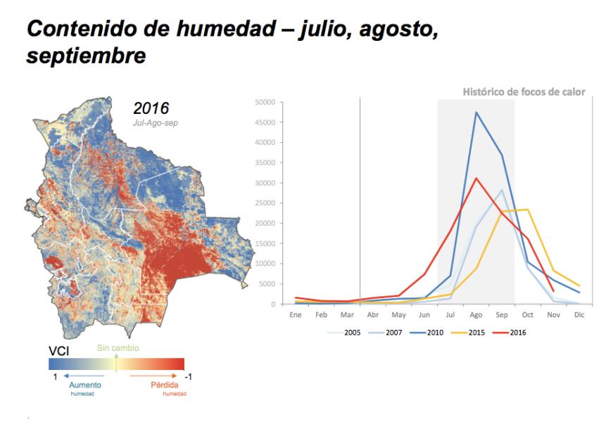 Índice de nivel de humedad en Bolivia. En azul la humedad y en rojo los focos de calor. Gráfico: Fundación Amigos de la Naturaleza.