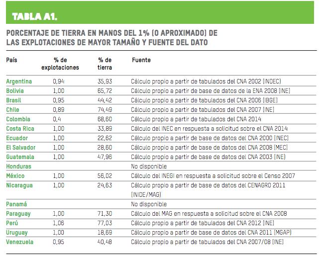 Registro de porcentajes de concentración de tierras en América Latina. Fuente: Oxfam.