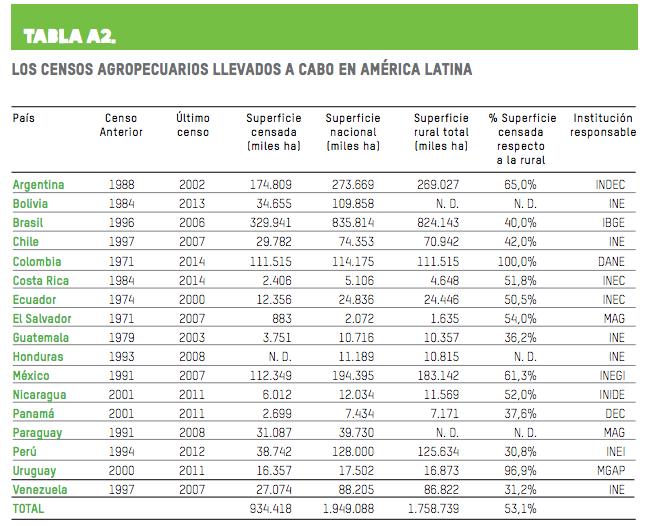 Censos y encuestas agrarias que sirvieron de fuente para el estudio. Fuente: Oxfam.