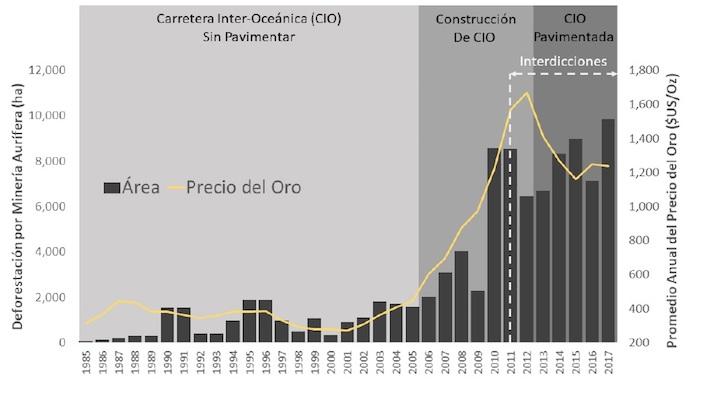 Este cuadro fue elaborado por CINCIA para explicar el impacto de diversas variables en el aumento de la deforestación en Madre de Dios. Crédito: CINCIA.