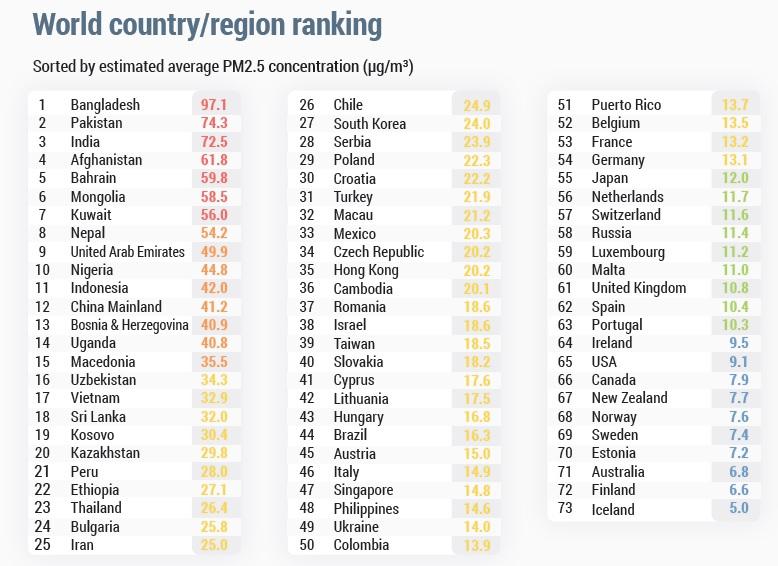 Listado de países, de los más contaminados a los más limpios. Fuente: Reporte Mundial de Calidad del Aire 2018.