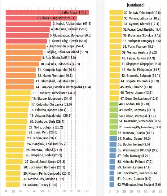 Listado global de ciudades. De las más contaminadas a las más limpias. Fuente: Reporte Mundial de Calidad del Aire 2018.