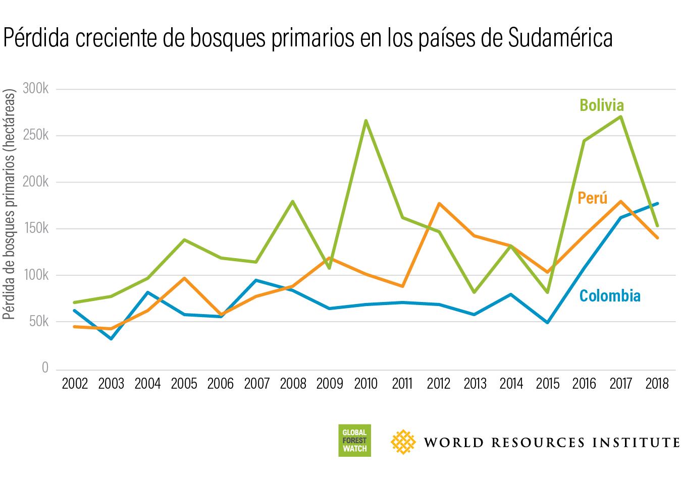 Colombia, Bolivia y Perú figuran en el ranking mundial de países con mayor pérdida de bosques primarios. Imagen: World Resources Institute.