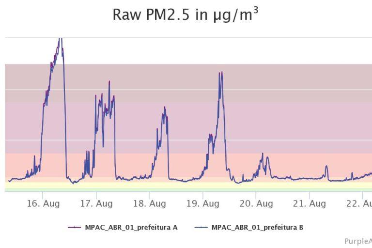 Incendios en la Amazonía de Brasil. Índices de material particulado PM 2.5 en uno de los puntos de monitoreo para el estado de Acre, Brasil. Foto: Purpleair.com