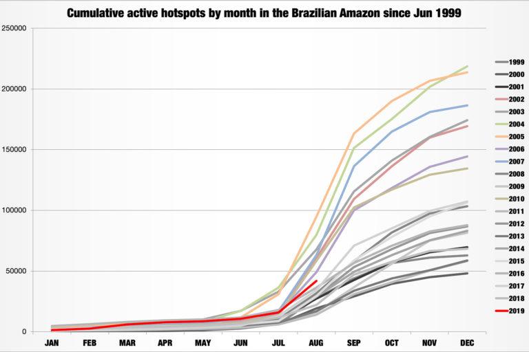 Puntos críticos de incendios acumulados en la Amazonía brasileña según el INPE. Tener en cuenta que los datos de agosto de 2019 son hasta el 24 de agosto.