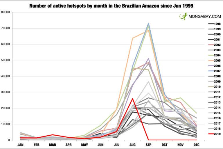 Incendios mensuales en la Amazonía brasileña según el INPE. Tener en cuenta que los datos de agosto de 2019 son hasta el 24 de agosto.