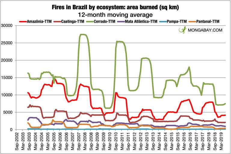 Promedio móvil de 12 meses del área quemada por bioma en Brasil desde 2002. Datos del INPE.