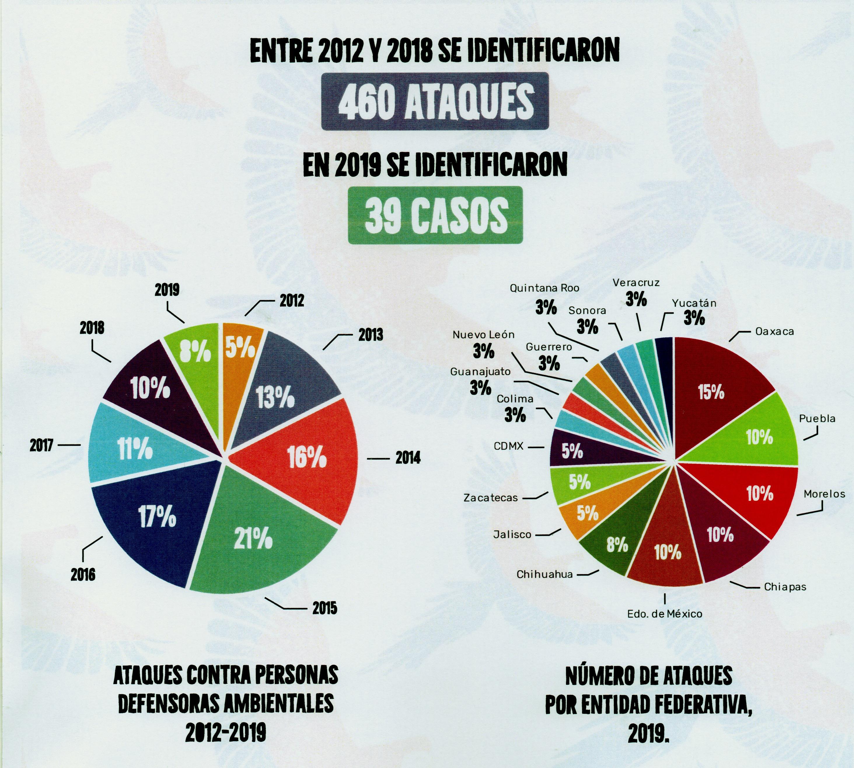 Agresiones a defensores México 2012-2019
