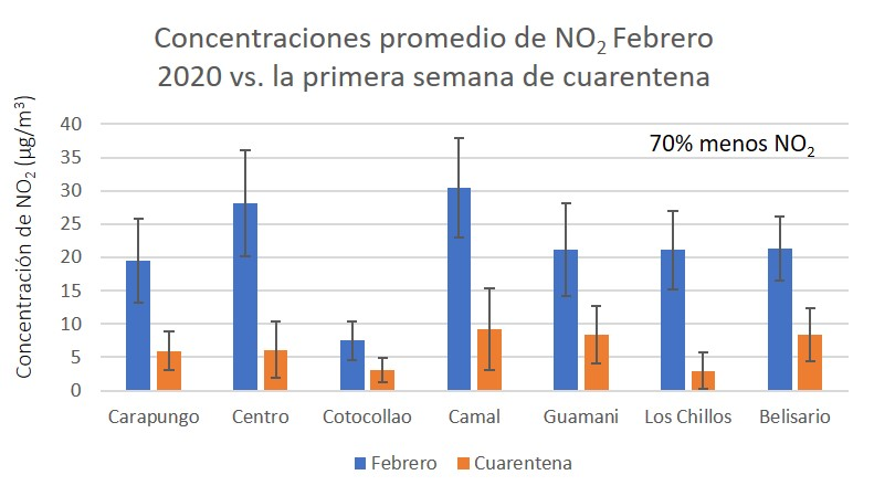 Menor contaminación del aire por coronavirus. Gráfico elaborado por la Universidad de Las Américas y la Secretaría de Ambiente del Municipio de Quito.
