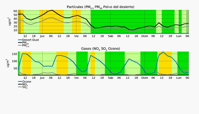 Calidad del aire y coronavirus. El pronóstico de contaminantes en el aire para Cúcuta muestra una mejoría a partir del viernes 3 de abril. Fuente: Meteoblue.