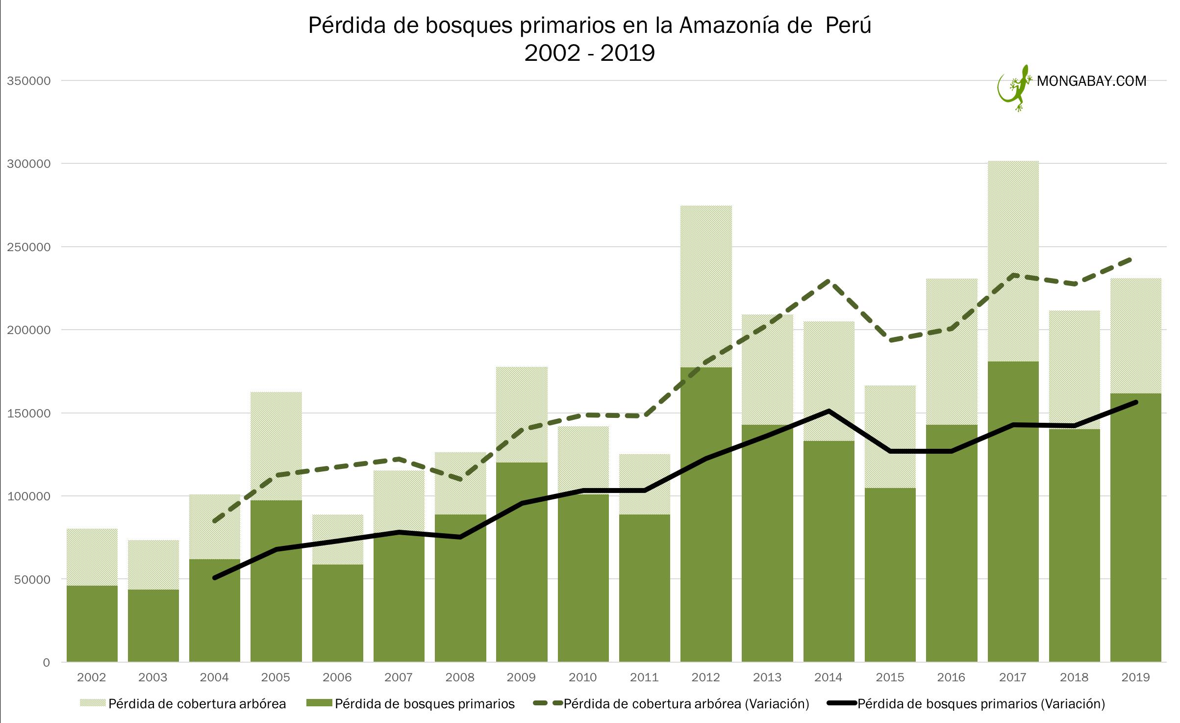 Cuadro muestra cantidad de bosques primarios perdidos en la Amazonía peruana. Fuente: Elaboración de Mongabay.