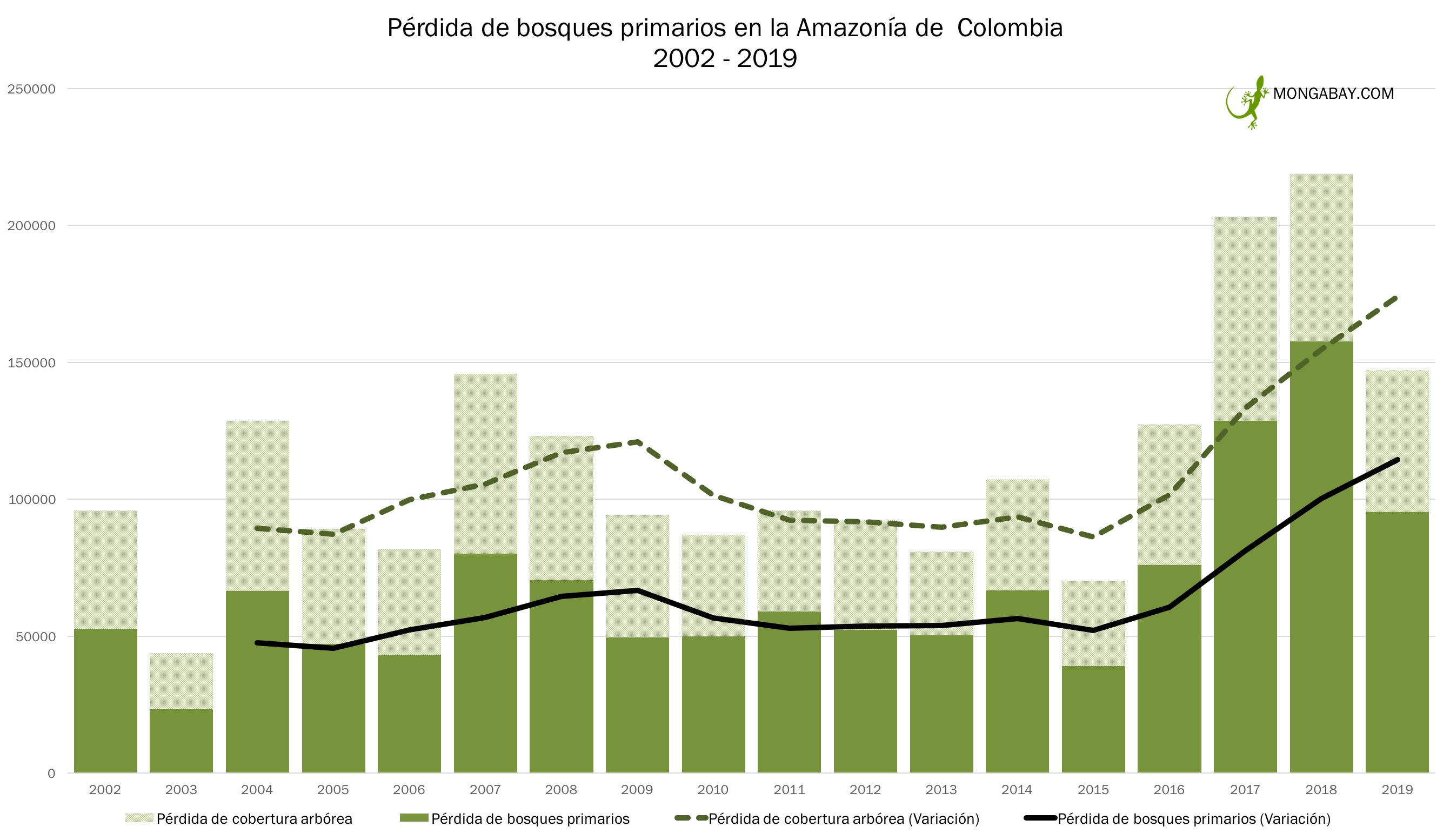 Cuadro muestra la pérdida de bosques primarios en la Amazonía de Colombia en los últimos 17 años. Foto: Elaboración de Mongabay.