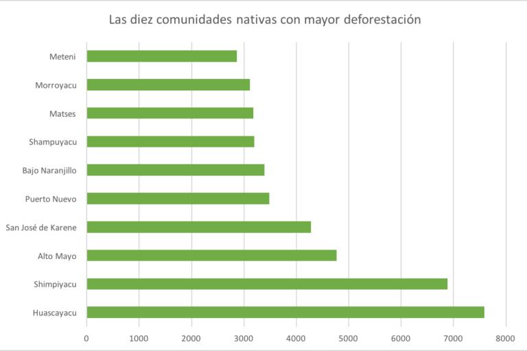 Este cuadro muestra las diez comunidades nativas con mayor deforestación en Perú. Imagen: Elaboración de Mongabay Latam.