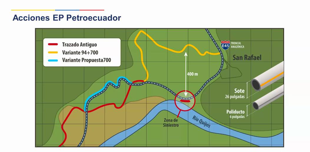Erosión río Coca. Trazados de las variantes de los oleoductos SOTE y Poliducto. Foto: Presentación del Ministerio de Energía y Recursos Naturales No Renovables.