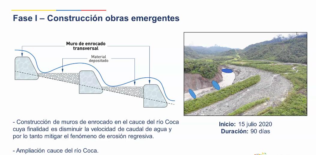 Erosión río Coca. Propuesta de obras emergentes del gobierno ecuatoriano. Foto: Presentación del Ministerio de Energía y Recursos Naturales No Renovables.